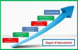 Degré d'éducativité